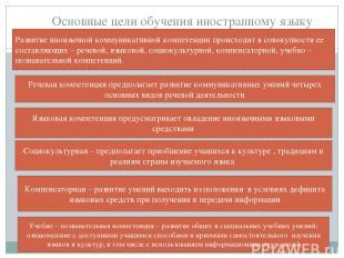 Основные цели обучения иностранному языку Развитие иноязычной коммуникативной ко
