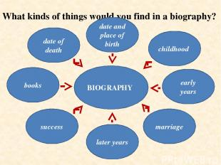 What kinds of things would you find in a biography? date of death date and place