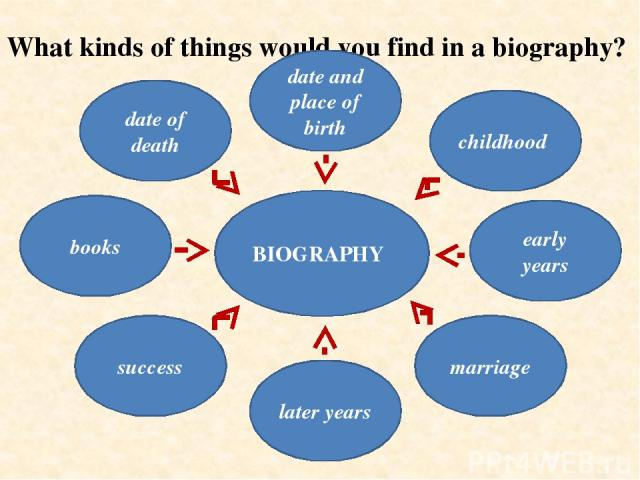 What kinds of things would you find in a biography? date of death date and place of birth success later years marriage early years childhood books BIOGRAPHY