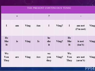THEPRESENT CONTINUOUS TENSE + ? - I am Ving Am I Ving? I am not (I'm not) Ving H