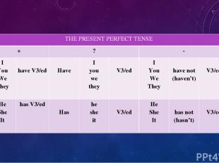 THE PRESENT PERFECT TENSE + ? - I You We They have V3/ed Have I you we they V3/e