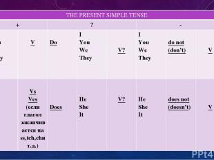 THEPRESENT SIMPLE TENSE + ? - I You We They V Do I You We They V? I You We They