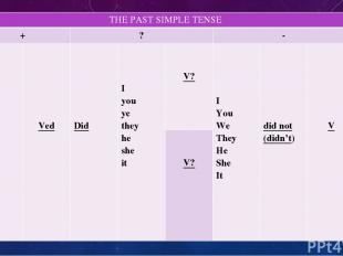 THEPAST SIMPLE TENSE + ? - I You We They He She It Ved Did I you ye they he she