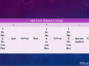 THEPAST PERFECT TENSE + ? - I He She It We You They had V3/Ved Had I he she it w