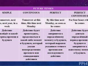 FUTURE TENSES SIMPLE CONTINUOUS PERFECT PERFECT CONTINUOUS Tomorrow, next time,
