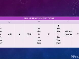 THE FUTURE SIMPLE TENSE + ? - I He She It We You They will V Will I he she it we