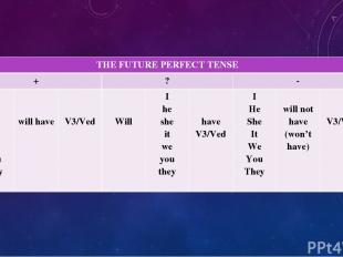 THEFUTURE PERFECT TENSE + ? - I He She It We You They will have V3/Ved Will I he