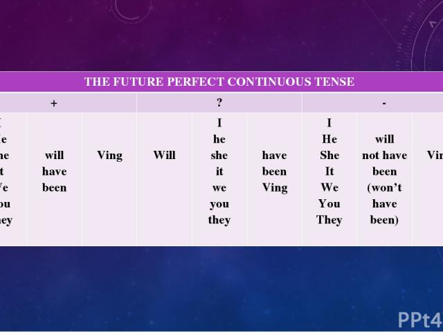 THEFUTURE PERFECT CONTINUOUS TENSE + ? - I He She It We You They will have been Ving Will I he she it we you they have been Ving I He She It We You They will not have been (won't have been) Ving