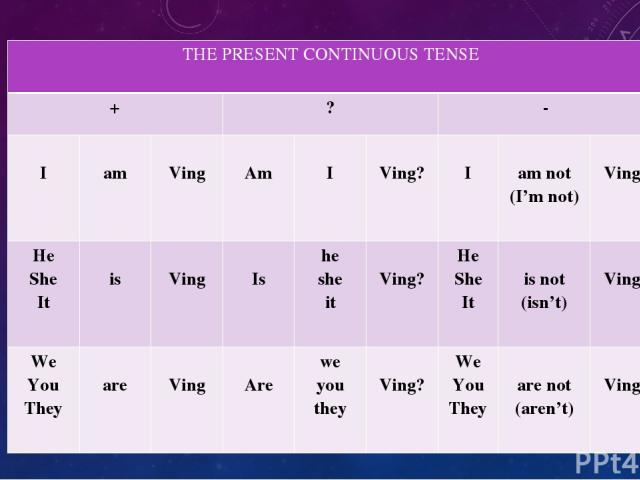 THEPRESENT CONTINUOUS TENSE + ? - I am Ving Am I Ving? I am not (I'm not) Ving He She It is Ving Is he she it Ving? He She It is not (isn't) Ving We You They are Ving Are we you they Ving? We You They are not (aren't) Ving