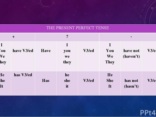 THE PRESENT PERFECT TENSE + ? - I You We They have V3/ed Have I you we they V3/ed I You We They have not (haven't) V3/ed He She It has V3/ed Has he she it V3/ed He She It has not (hasn't) V3/ed