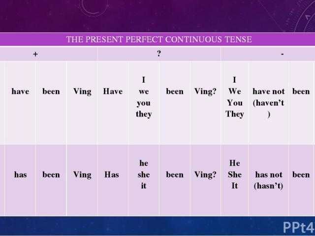 THEPRESENT PERFECT CONTINUOUS TENSE + ? - I We You They have been Ving Have I we you they been Ving? I We You They have not (haven't) been Ving He She It has been Ving Has he she it been Ving? He She It has not (hasn't) been Ving
