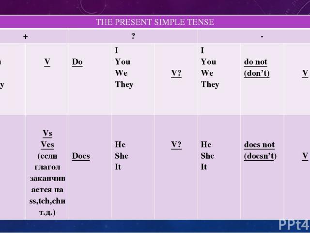 THEPRESENT SIMPLE TENSE + ? - I You We They V Do I You We They V? I You We They do not (don't) V He She It Vs Ves (если глагол заканчивается наss,tch,chи т.д.) Does He She It V? He She It does not (doesn't) V