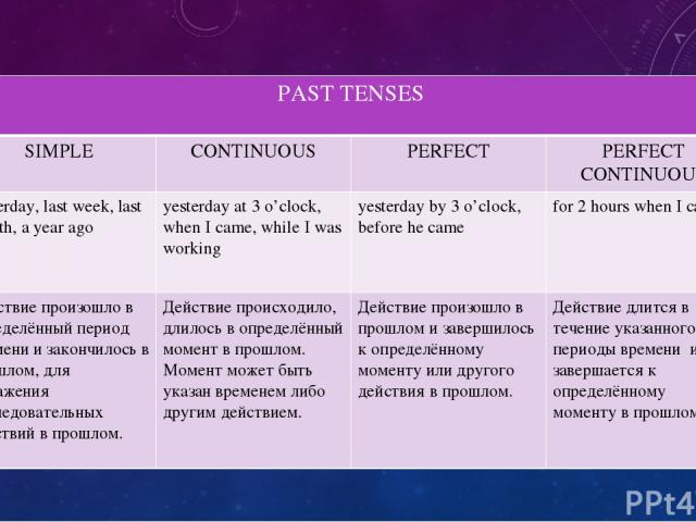PASTTENSES SIMPLE CONTINUOUS PERFECT PERFECT CONTINUOUS yesterday, last week, last month, a year ago yesterday at 3 o'clock, when I came, while I was working yesterday by 3 o'clock, before he came for 2 hours when I came Действие произошло в определ…