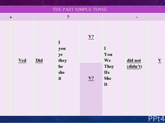 THEPAST SIMPLE TENSE + ? - I You We They He She It Ved Did I you ye they he she it V? I You We They He She It did not (didn't) V V?