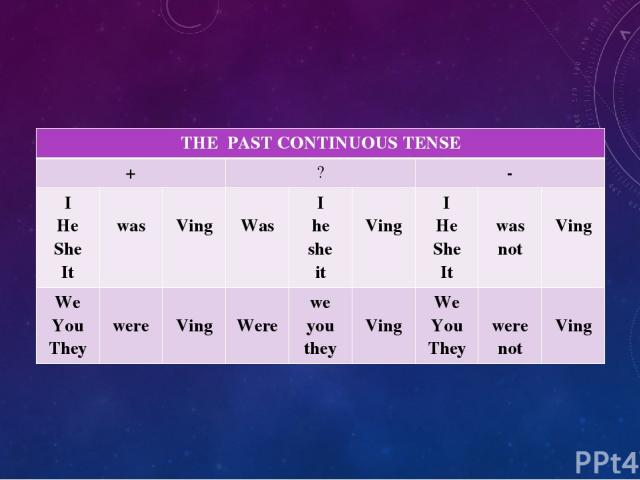 THE PAST CONTINUOUS TENSE + ? - I He She It was Ving Was I he she it Ving I He She It was not Ving We You They were Ving Were we you they Ving We You They were not Ving
