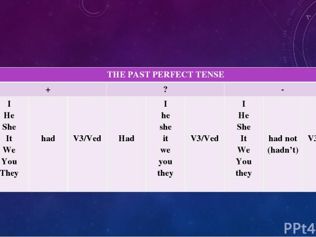 THEPAST PERFECT TENSE + ? - I He She It We You They had V3/Ved Had I he she it we you they V3/Ved I He She It We You they had not (hadn't) V3/Ved