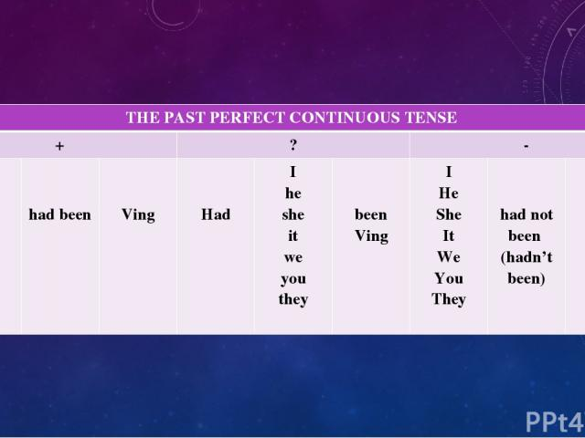 THE PAST PERFECT CONTINUOUS TENSE + ? - I He She It We You They had been Ving Had I he she it we you they beenVing I He She It We You They had not been (hadn't been) Ving