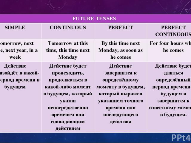 FUTURE TENSES SIMPLE CONTINUOUS PERFECT PERFECT CONTINUOUS Tomorrow, next time, next year, in a week Tomorrow at this time, this timenext Monday By this timenext Monday, as soon as he comes For four hours when he comes Действиепроизойдёт в какой-то …