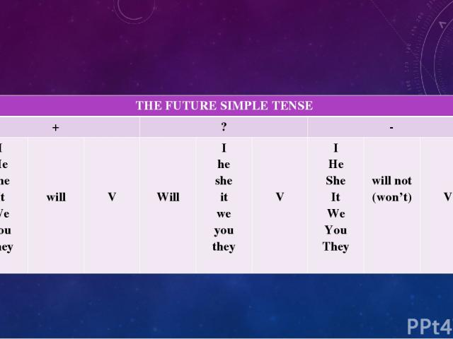 THE FUTURE SIMPLE TENSE + ? - I He She It We You They will V Will I he she it we you they V I He She It We You They will not (won't) V