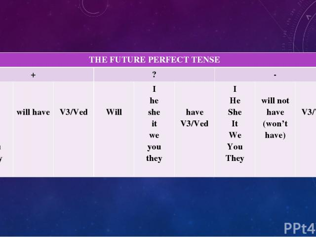 THEFUTURE PERFECT TENSE + ? - I He She It We You They will have V3/Ved Will I he she it we you they have V3/Ved I He She It We You They will not have (won't have) V3/Ved