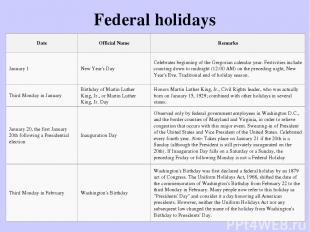 Federal holidays Date Official Name Remarks January 1 New Year's Day Celebrates