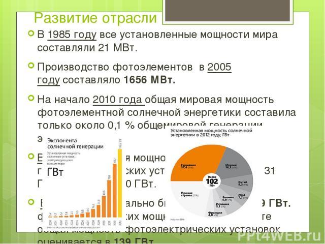 Развитие отрасли В1985 годувсе установленные мощности мира составляли 21 МВт. Производство фотоэлементов в2005 годусоставляло 1656 МВт. На начало 2010 года общая мировая мощность фотоэлементной солнечной энергетики составила только около 0,1% о…