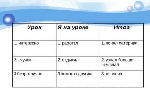 Урок Я на уроке Итог 1. интересно 1. работал 1. понял материал 2. скучно 2. отды