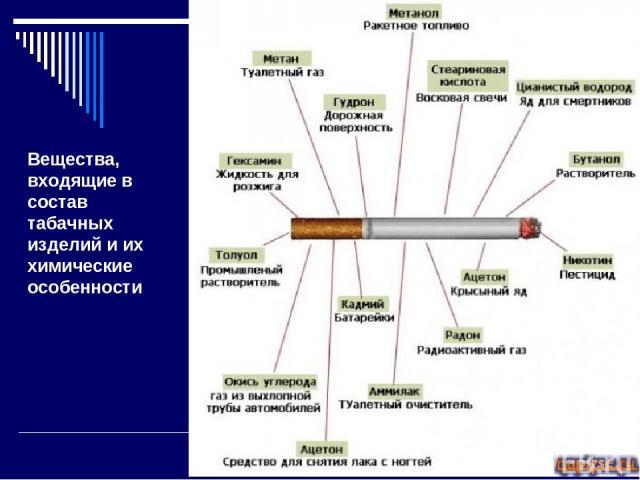 химический состав табачные изделия
