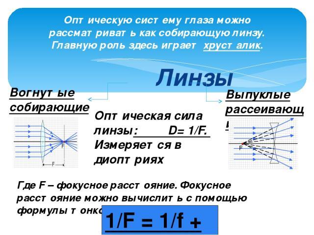 Линзы Оптическую систему глаза можно рассматривать как собирающую линзу. Главную роль здесь играет хрусталик. Вогнутые собирающие Выпуклые рассеивающие Оптическая сила линзы: D= 1/F. Измеряется в диоптриях Где F – фокусное расстояние. Фокусное расст…