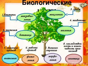 Биологические знания в жизни человека Охрана окружающей среды. Разработка новых