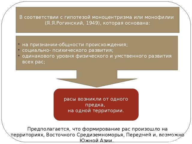 B соответствии с гипотезой моноцентризма или монофилии (Я.Я.Рогинский, 1949), которая основана: на признании-общности происхождения; социально- психического развития; одинакового уровня физического и умственного развития всех рас; расы возникли от о…