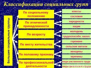 Большие социальные группы По социальному положению По этнической принадлежности
